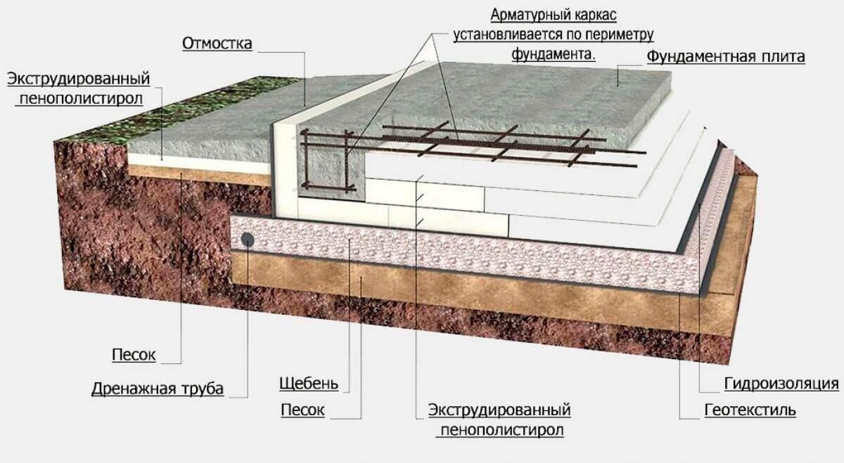 устройство фундамента плиты