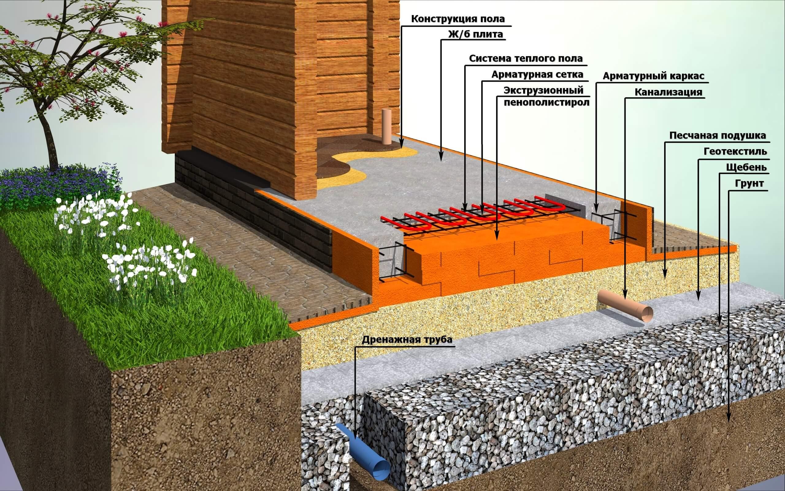 фундамент для дома плита технология