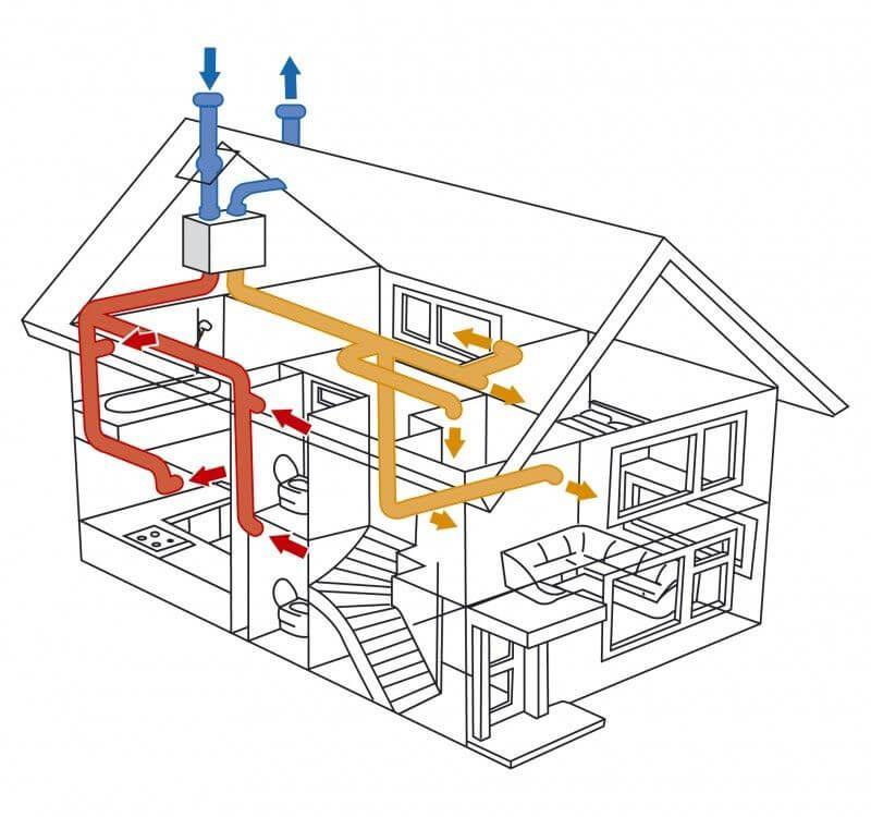 Схема естественной вентиляции в частном доме схема